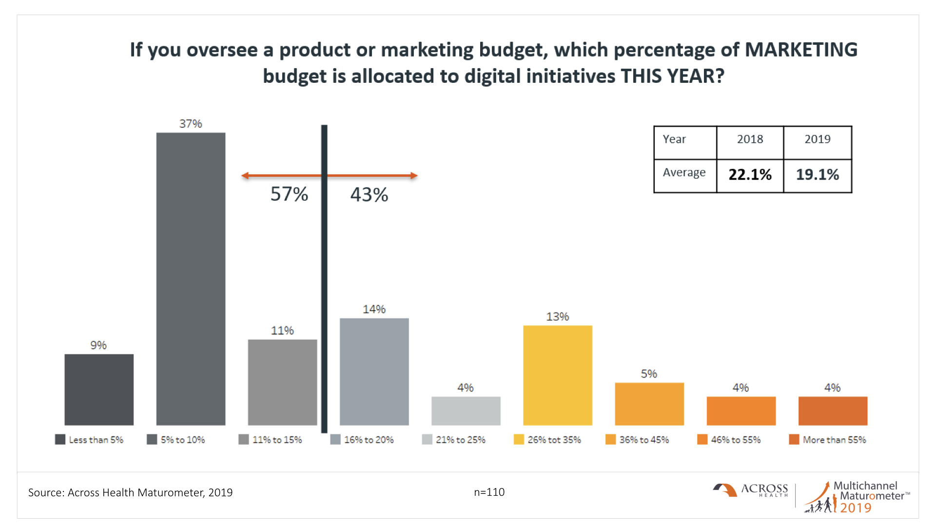 Percentage of marketing budget allocated to digital initiatives this year